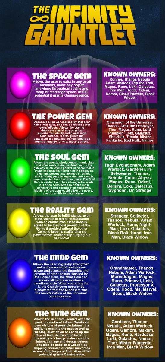 Infinity Stones Infographic - Avengers Infinity War