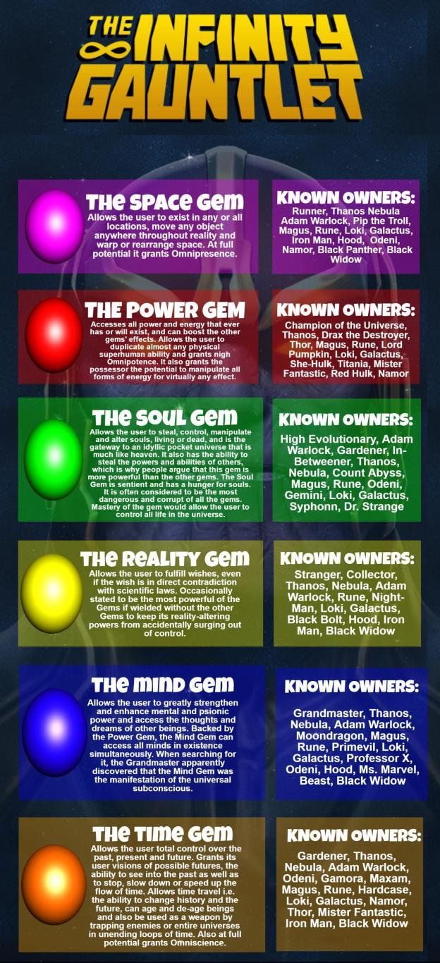 Avengers Infinity War Infinity Stones infographic