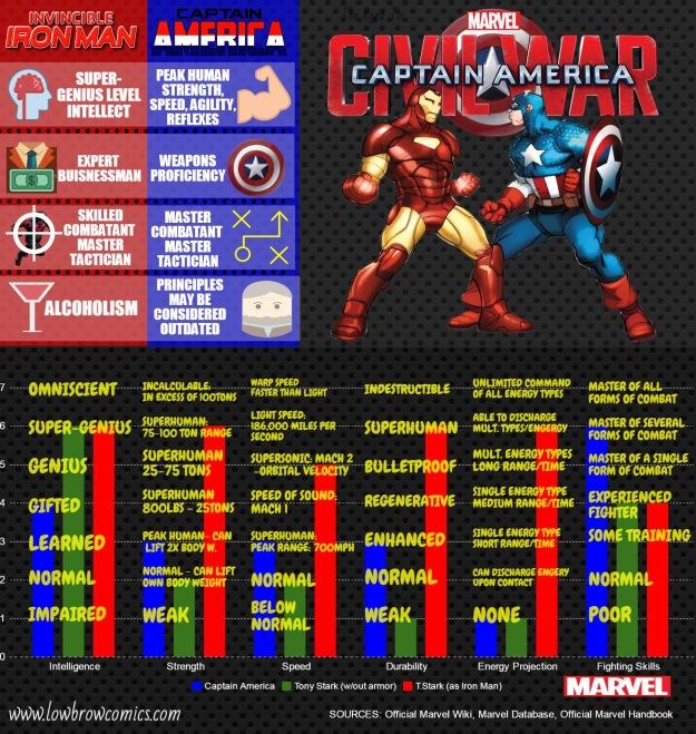 marvel comics civil war infographic