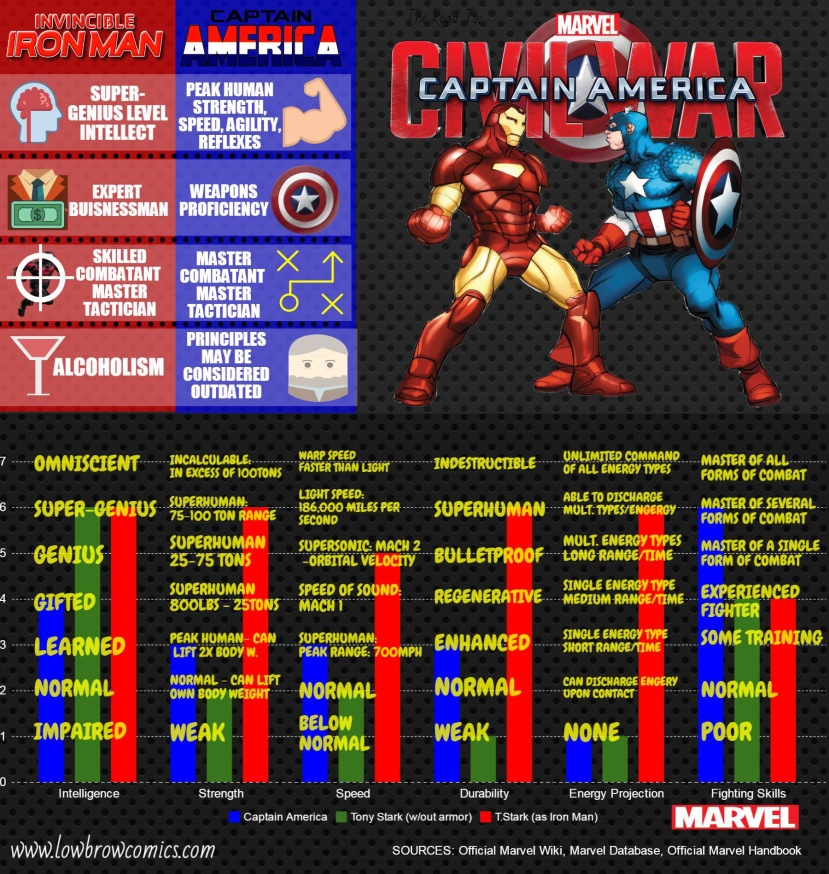 marvel comics civil war infographic