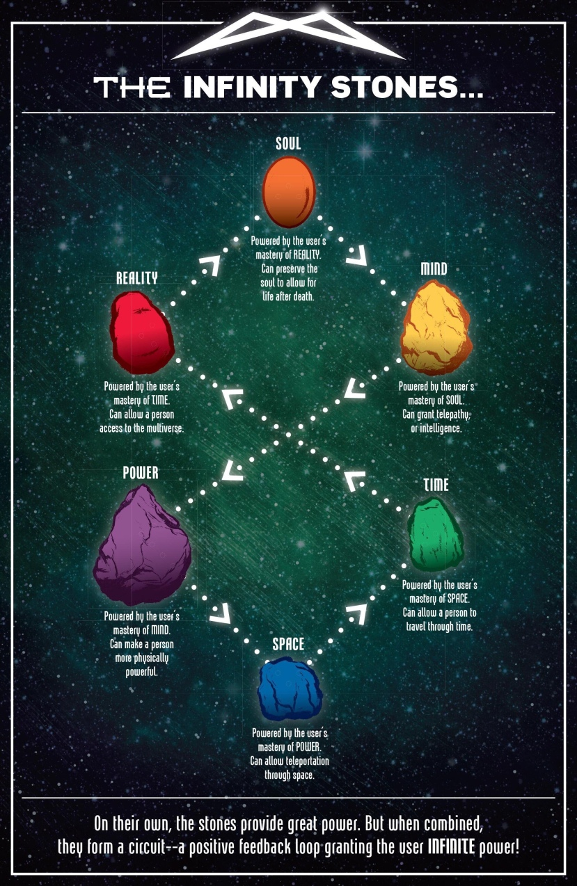 The Infinity Stones in the MCU